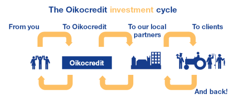 The Oikocredit investment cycle